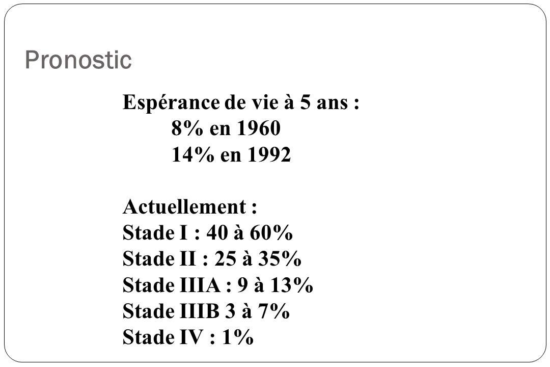 Pronostic Espérance de vie à 5 ans : 8% en 1960 14% en 1992 Actuellement : Stade I : 40 à 60% Stade II : 25 à 35% Stade IIIA : 9 à 13% Stade IIIB 3 à