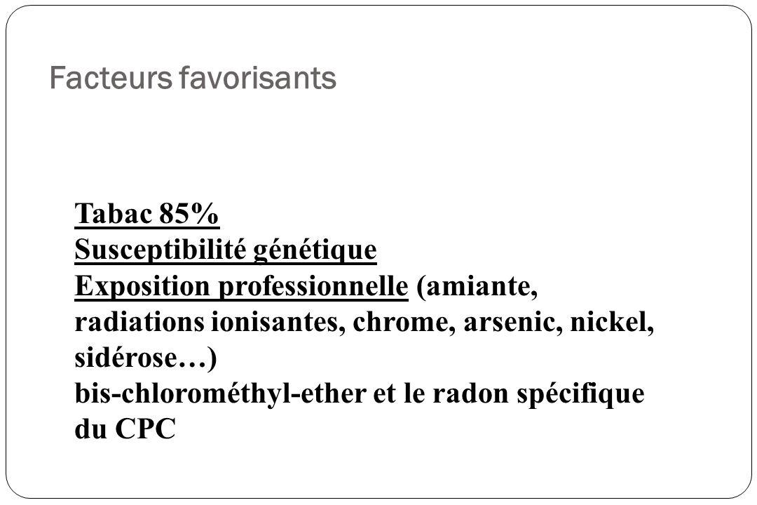 Facteurs favorisants Tabac 85% Susceptibilité génétique Exposition professionnelle (amiante, radiations ionisantes, chrome, arsenic, nickel, sidérose…