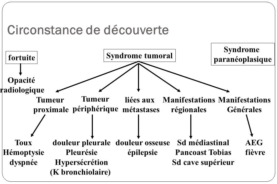Devant une suspicion de cancer bronchique Examen clinique matité dune pleurésie ; du MV dune atélectasie, ganglion sus-claviculaire… La preuve histologique Fibroscopie bronchique (avec biopsies de la lésion et des éperons) cytologie dexpectoration ou du LBA Ponction sous TDM thoracique médiastinoscopie (adénopathie) biopsie de ganglion thoracotomie diagnostique avec extemporanée