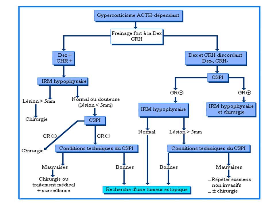 Imagerie Syndrome de Cushing ACTH dépendant : IRM hypophysaire, scintigraphie à la somatostatine marquée Syndrome de Cushing ACTH indépendant : TDM ou IRM surrénalienne