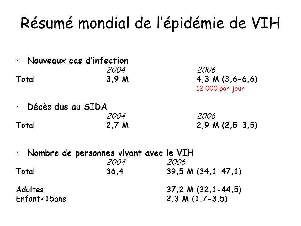 Résumé mondial de lépidémie de VIH Nouveaux cas dinfection 20042006 Total3,9 M4,3 M (3,6-6,6) Décès dus au SIDA 20042006 Total2,7 M2,9 M (2,5-3,5) Nom