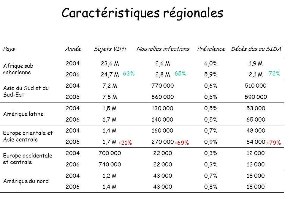 Caractéristiques régionales PaysAnnéeSujets VIH+Nouvelles infectionsPrévalenceDécès dus au SIDA Afrique sub saharienne 200423,6 M2,6 M6,0%1,9 M 200624