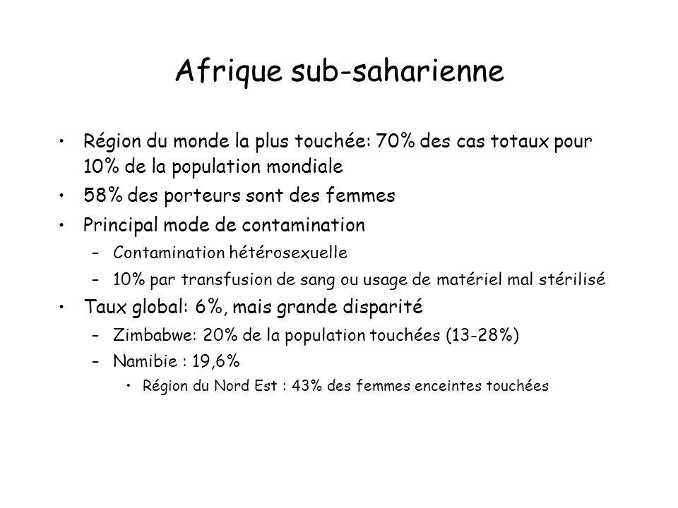 Afrique sub-saharienne Région du monde la plus touchée: 70% des cas totaux pour 10% de la population mondiale 58% des porteurs sont des femmes Princip