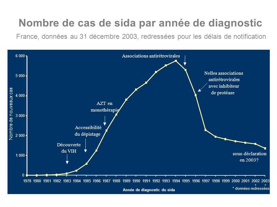 Nombre de cas de sida par année de diagnostic France, données au 31 décembre 2003, redressées pour les délais de notification