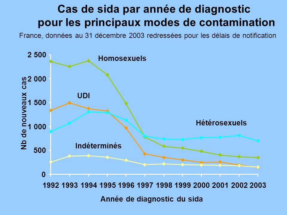 Cas de sida par année de diagnostic pour les principaux modes de contamination France, données au 31 décembre 2003 redressées pour les délais de notif