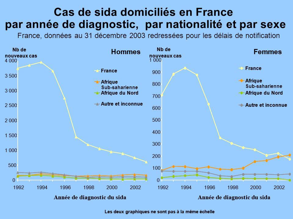 Cas de sida domiciliés en France par année de diagnostic, par nationalité et par sexe France, données au 31 décembre 2003 redressées pour les délais d