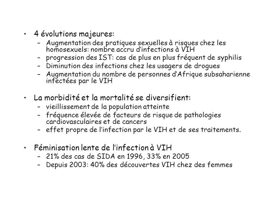 4 évolutions majeures: –Augmentation des pratiques sexuelles à risques chez les homosexuels: nombre accru dinfections à VIH –progression des IST: cas