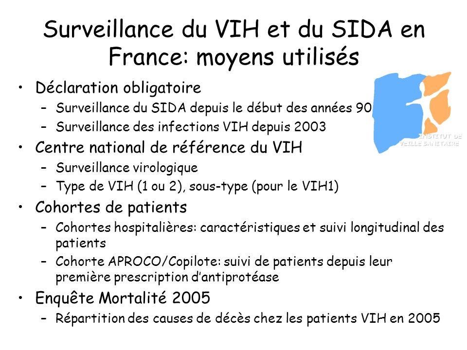 INSTITUT DE VEILLE SANITAIRE INSTITUT DE VEILLE SANITAIRE Surveillance du VIH et du SIDA en France: moyens utilisés Déclaration obligatoire –Surveilla
