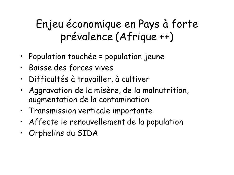 Enjeu économique en Pays à forte prévalence (Afrique ++) Population touchée = population jeune Baisse des forces vives Difficultés à travailler, à cul