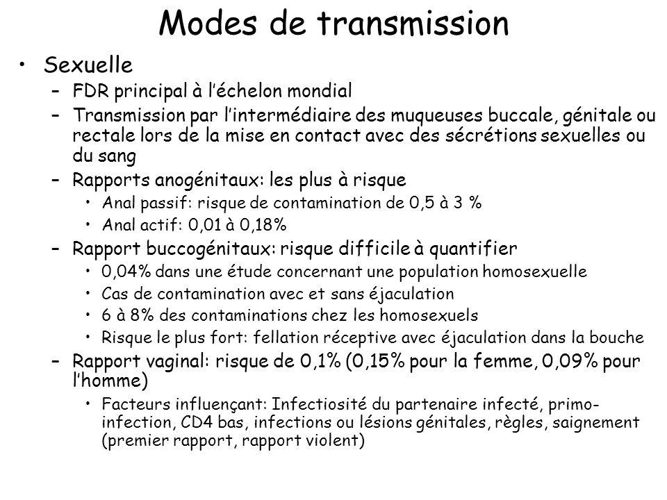 Modes de transmission Sexuelle –FDR principal à léchelon mondial –Transmission par lintermédiaire des muqueuses buccale, génitale ou rectale lors de l