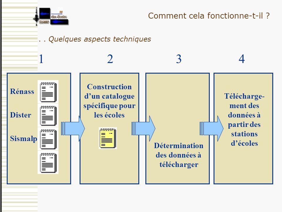 Neis Construction dun catalogue spécifique pour les écoles Détermination des données à télécharger Télécharge- ment des données à partir des stations
