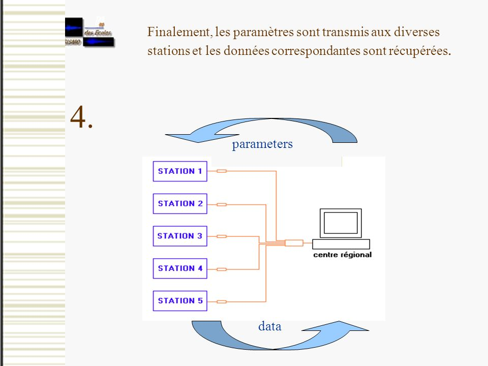 Finalement, les paramètres sont transmis aux diverses stations et les données correspondantes sont récupérées. 4. parameters data