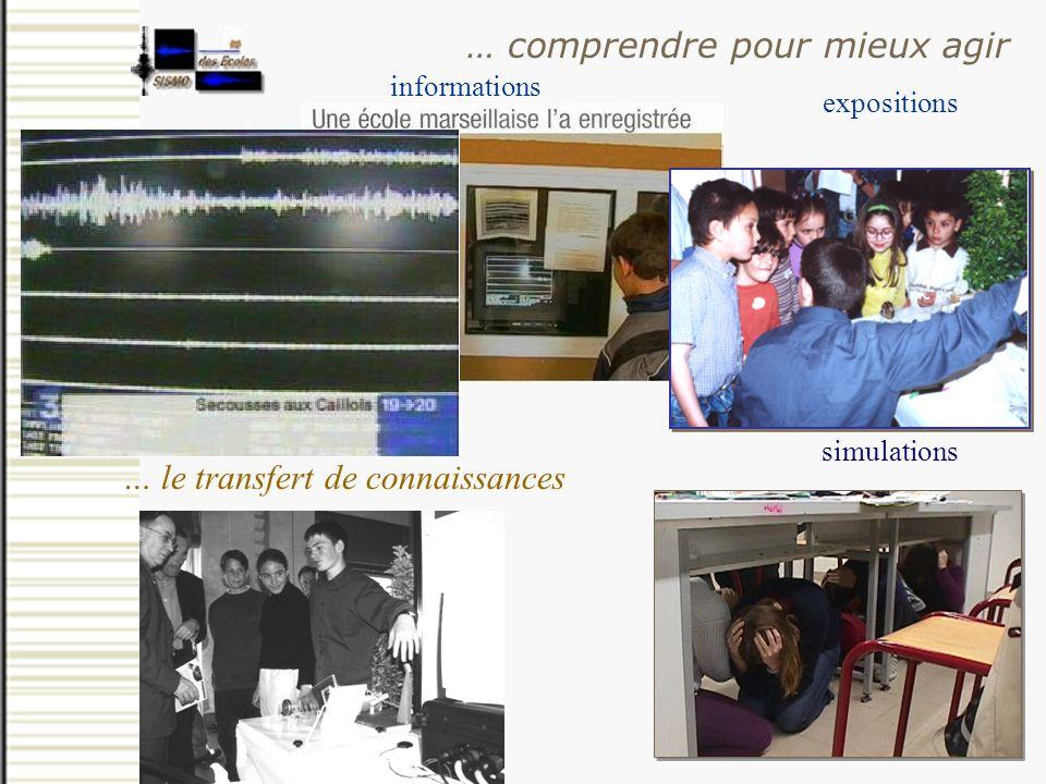 expositions informations simulations … comprendre pour mieux agir … le transfert de connaissances