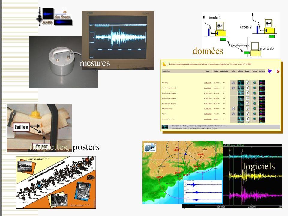 mesures données logiciels maquettes, posters
