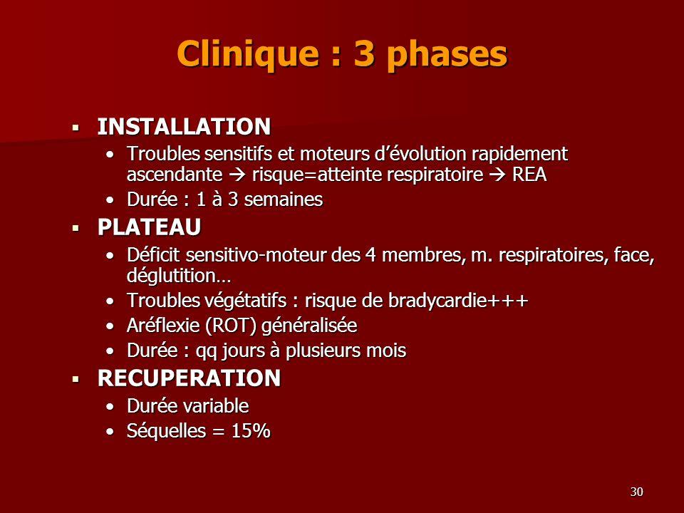 30 Clinique : 3 phases INSTALLATION INSTALLATION Troubles sensitifs et moteurs dévolution rapidement ascendante risque=atteinte respiratoire REATroubl