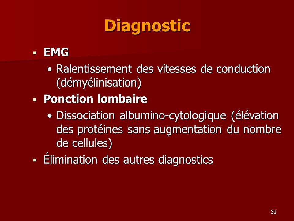 31 Diagnostic EMG EMG Ralentissement des vitesses de conduction (démyélinisation)Ralentissement des vitesses de conduction (démyélinisation) Ponction