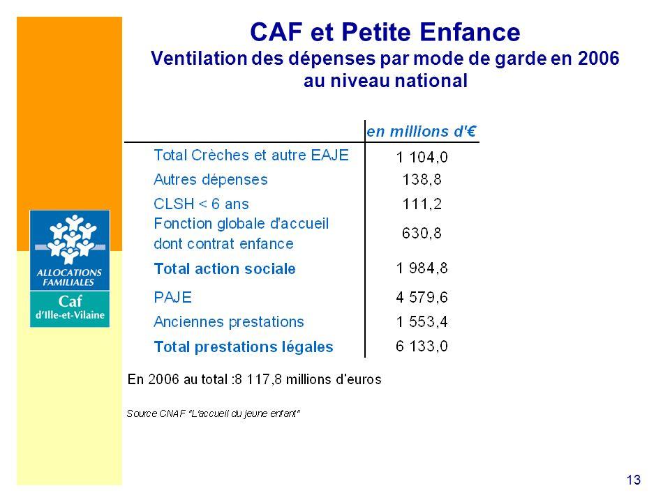13 CAF et Petite Enfance Ventilation des dépenses par mode de garde en 2006 au niveau national