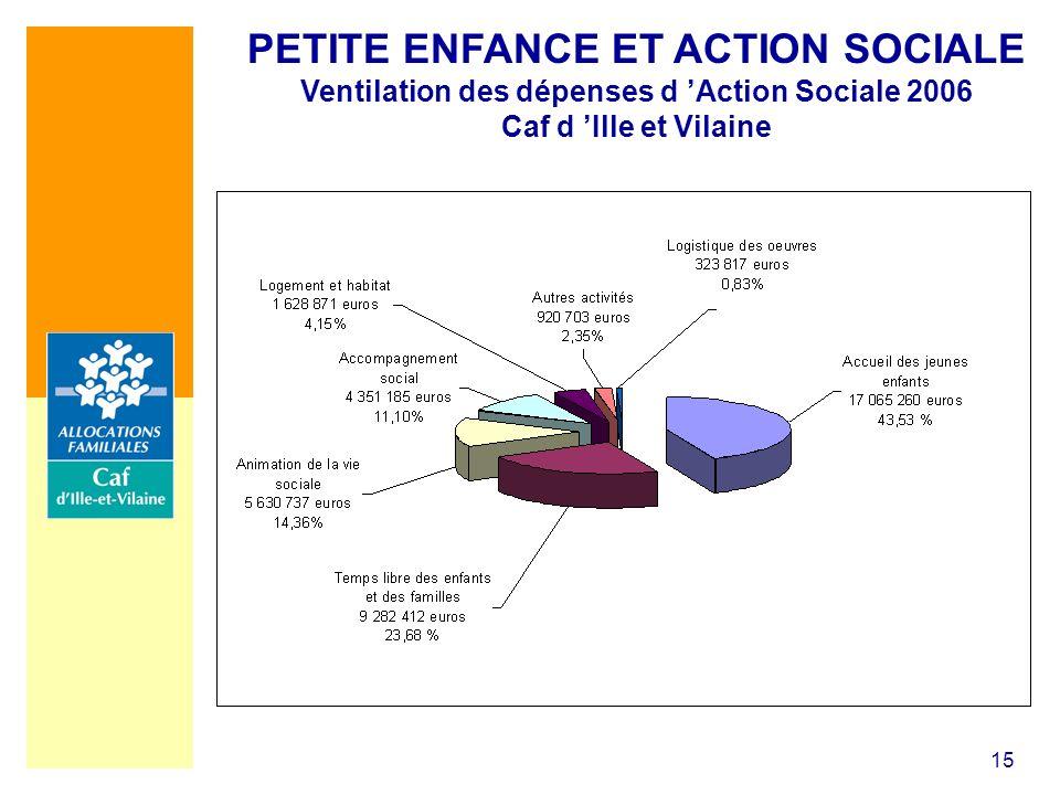 15 PETITE ENFANCE ET ACTION SOCIALE Ventilation des dépenses d Action Sociale 2006 Caf d Ille et Vilaine