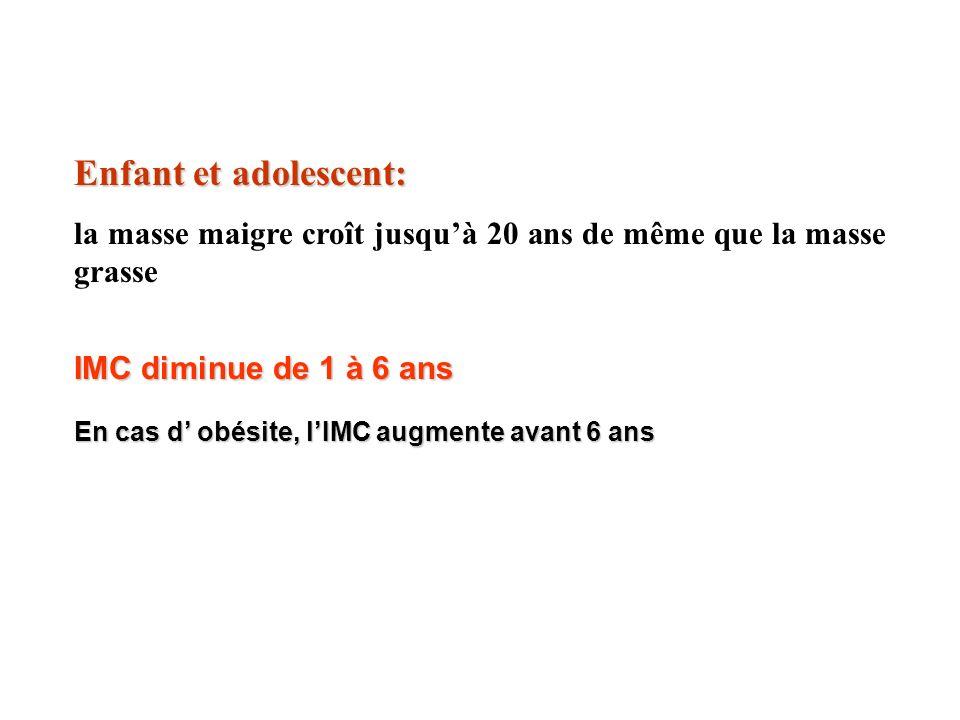 Enfant et adolescent: la masse maigre croît jusquà 20 ans de même que la masse grasse IMC diminue de 1 à 6 ans En cas d obésite, lIMC augmente avant 6