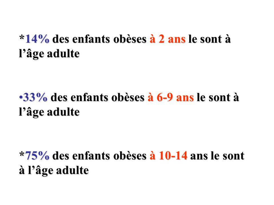 *14% des enfants obèses à 2 ans le sont à lâge adulte 33% des enfants obèses à 6-9 ans le sont à lâge adulte33% des enfants obèses à 6-9 ans le sont à