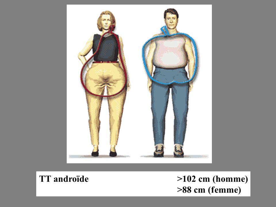 TT androïde>102 cm (homme) >88 cm (femme)