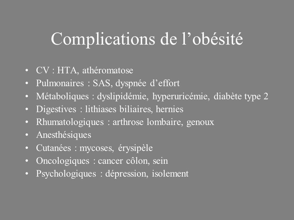Complications de lobésité CV : HTA, athéromatose Pulmonaires : SAS, dyspnée deffort Métaboliques : dyslipidémie, hyperuricémie, diabète type 2 Digesti