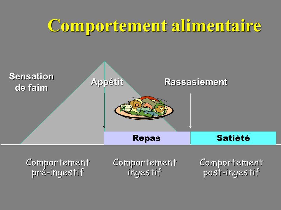Comportement alimentaire Comportement pré-ingestif Comportement ingestif Comportement post-ingestif Repas Sensation de faim RassasiementAppétit Satiét