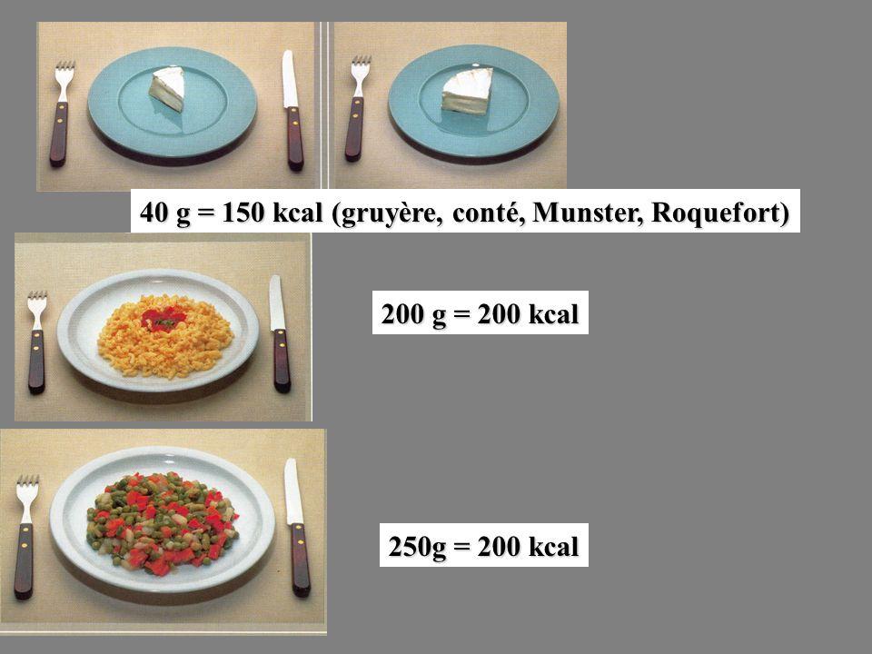 200 g = 200 kcal 40 g = 150 kcal (gruyère, conté, Munster, Roquefort) 250g = 200 kcal