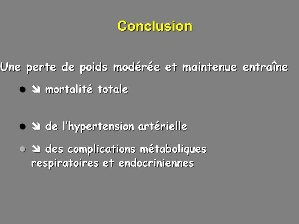 Conclusion Une perte de poids modérée et maintenue entraîne mortalité totale mortalité totale de lhypertension artérielle de lhypertension artérielle