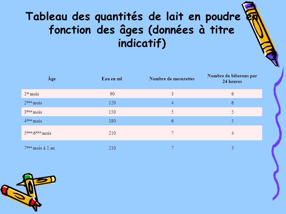 Tableau des quantités de lait en poudre en fonction des âges (données à titre indicatif) ÂgeEau en mlNombre de mesurettes Nombre de biberons par 24 he