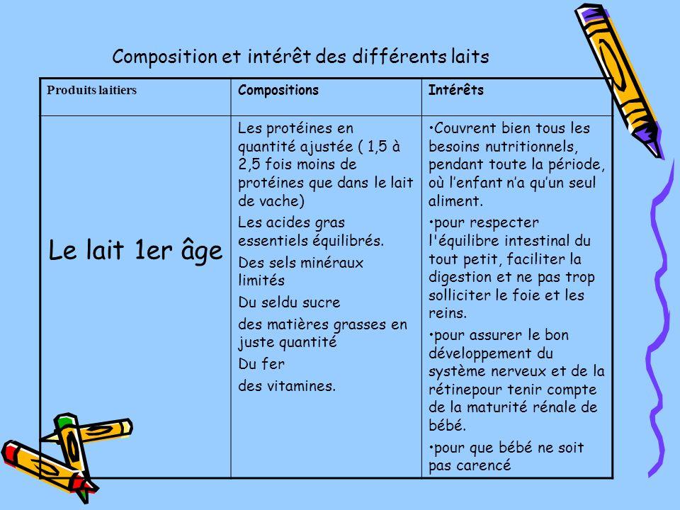 Composition et intérêt des différents laits Produits laitiers CompositionsIntérêts Le lait 1er âge Les protéines en quantité ajustée ( 1,5 à 2,5 fois