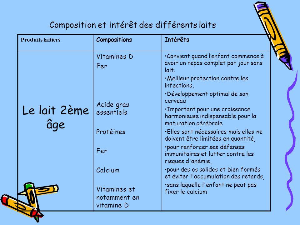 Composition et intérêt des différents laits Produits laitiers CompositionsIntérêts Le lait 2ème âge Vitamines D Fer Acide gras essentiels Protéines Fe