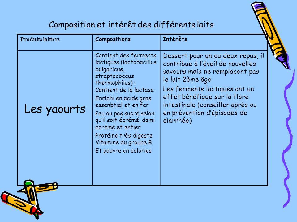 Composition et intérêt des différents laits Produits laitiers CompositionsIntérêts Les yaourts Contient des ferments lactiques (lactobacillus bulgaric