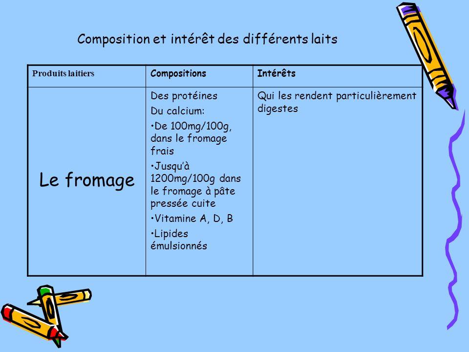 Composition et intérêt des différents laits Produits laitiers CompositionsIntérêts Le fromage Des protéines Du calcium: De 100mg/100g, dans le fromage