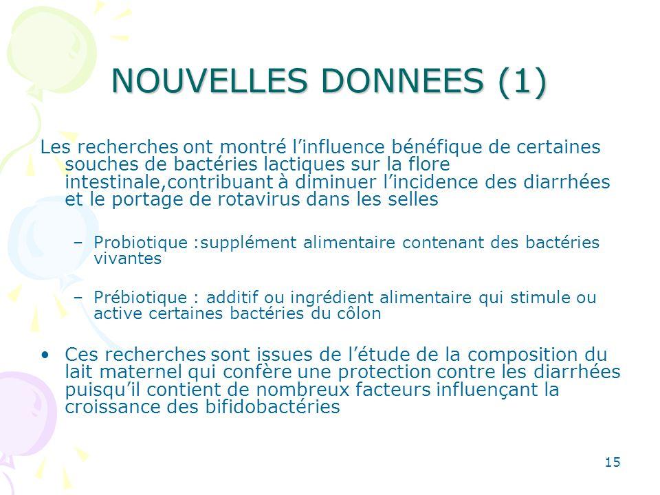 15 NOUVELLES DONNEES (1) Les recherches ont montré linfluence bénéfique de certaines souches de bactéries lactiques sur la flore intestinale,contribua