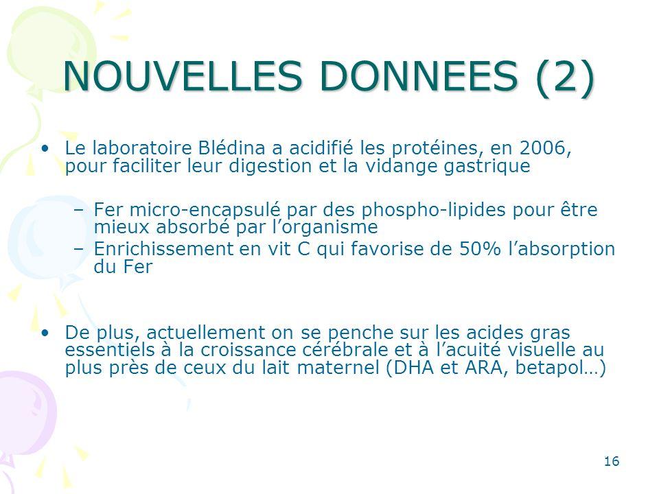 16 NOUVELLES DONNEES (2) Le laboratoire Blédina a acidifié les protéines, en 2006, pour faciliter leur digestion et la vidange gastrique –Fer micro-en