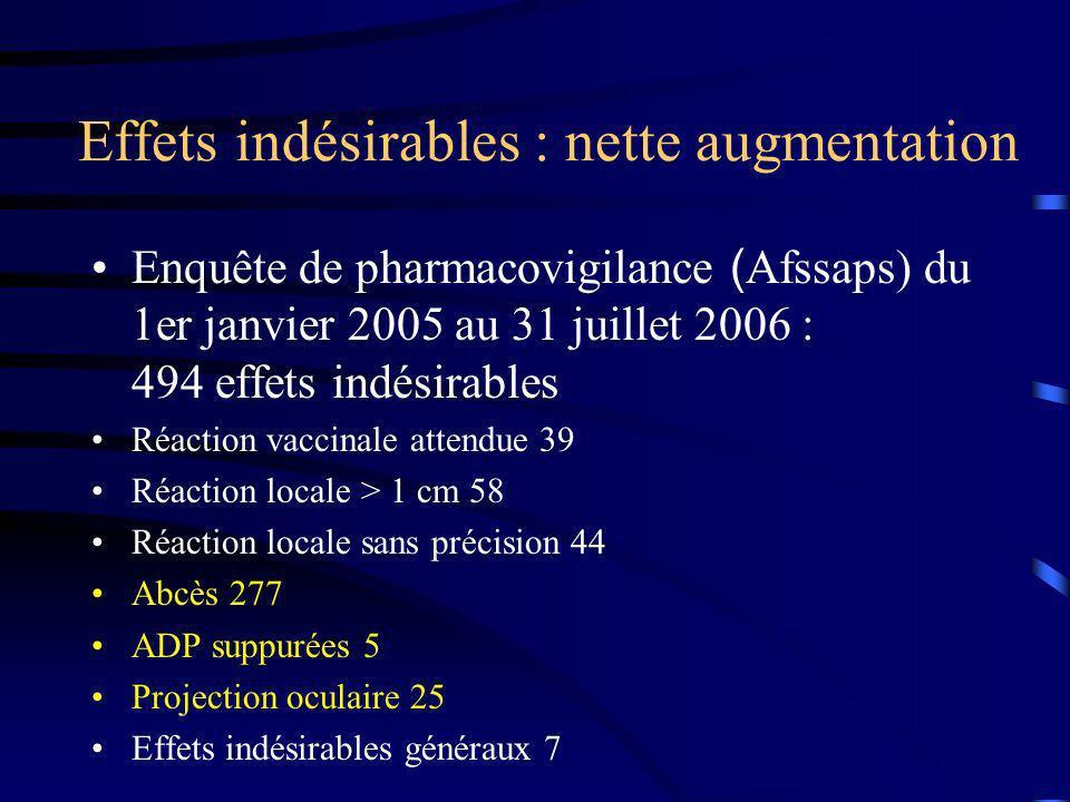 Effets indésirables : nette augmentation Enquête de pharmacovigilance ( Afssaps) du 1er janvier 2005 au 31 juillet 2006 : 494 effets indésirables Réac