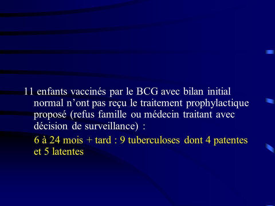 11 enfants vaccinés par le BCG avec bilan initial normal nont pas reçu le traitement prophylactique proposé (refus famille ou médecin traitant avec décision de surveillance) : 6 à 24 mois + tard : 9 tuberculoses dont 4 patentes et 5 latentes