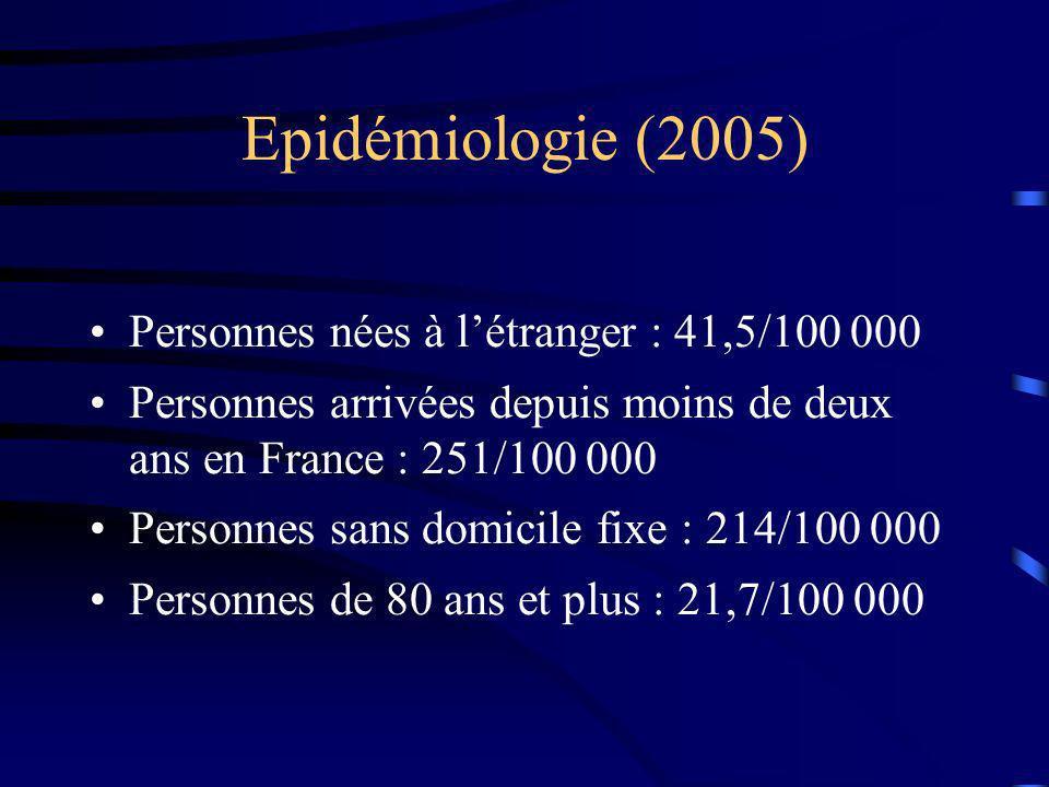 Epidémiologie (2005) Personnes nées à létranger : 41,5/100 000 Personnes arrivées depuis moins de deux ans en France : 251/100 000 Personnes sans domicile fixe : 214/100 000 Personnes de 80 ans et plus : 21,7/100 000
