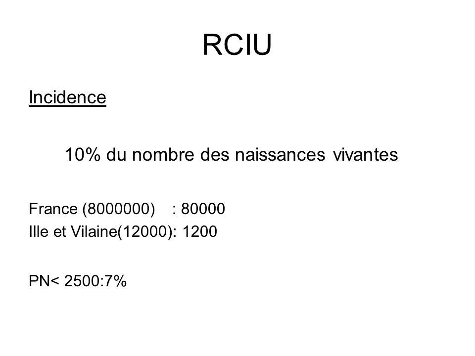 RCIU Incidence 10% du nombre des naissances vivantes France (8000000) : 80000 Ille et Vilaine(12000): 1200 PN< 2500:7%