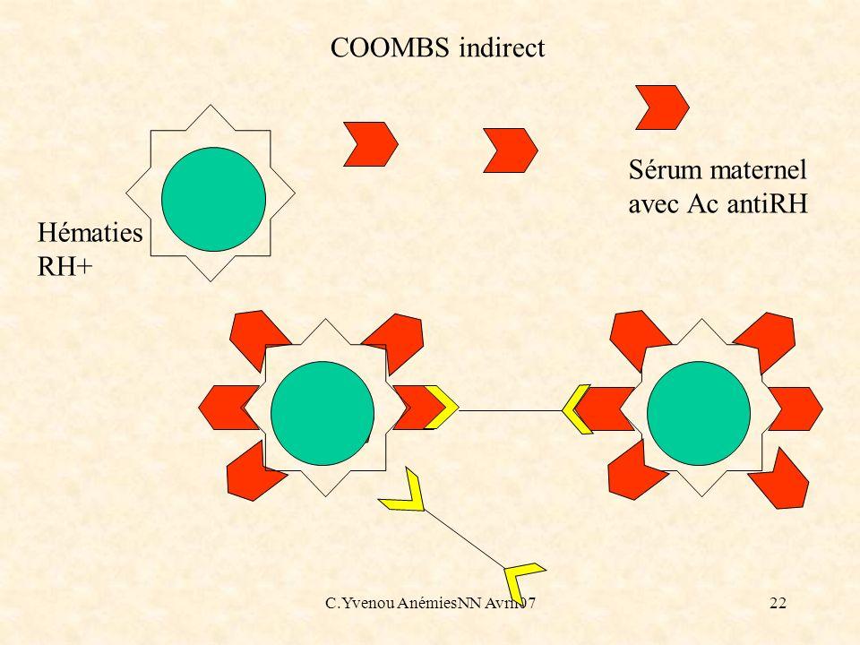 C.Yvenou AnémiesNN Avril0722 COOMBS indirect Sérum maternel avec Ac antiRH Hématies RH+