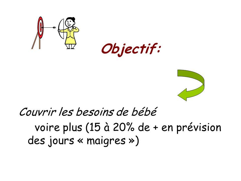 Objectif: Couvrir les besoins de bébé voire plus (15 à 20% de + en prévision des jours « maigres »)
