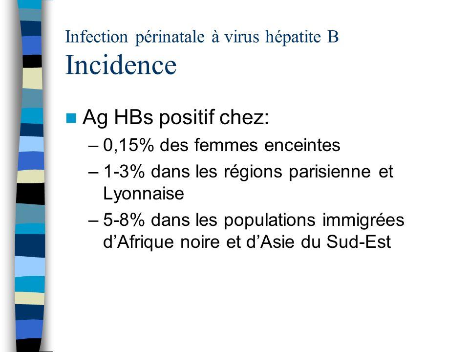 Infection périnatale à virus hépatite B Incidence Ag HBs positif chez: –0,15% des femmes enceintes –1-3% dans les régions parisienne et Lyonnaise –5-8