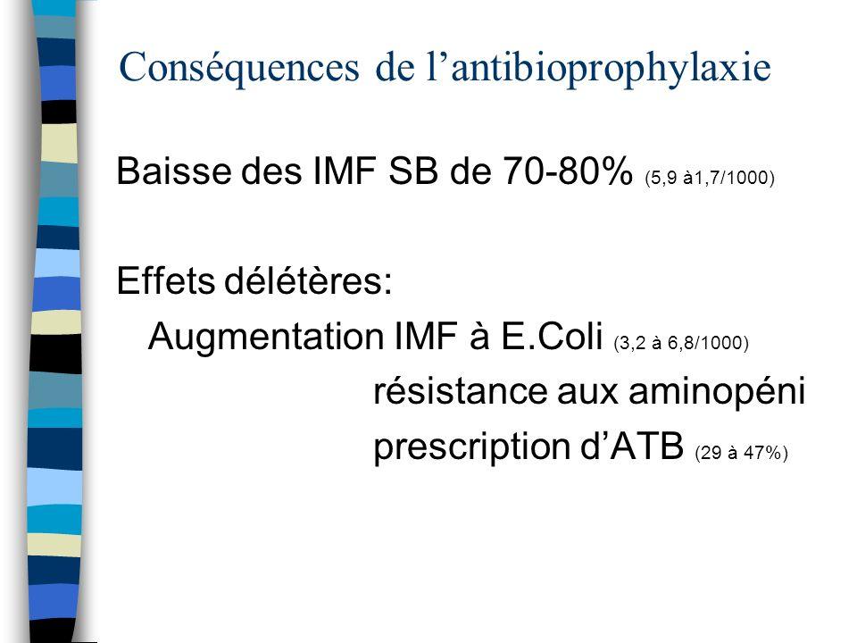 Conséquences de lantibioprophylaxie Baisse des IMF SB de 70-80% (5,9 à1,7/1000) Effets délétères: Augmentation IMF à E.Coli (3,2 à 6,8/1000) résistanc
