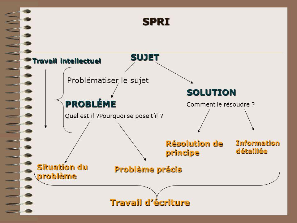 SPRI SUJET SOLUTION Comment le résoudre ? Problématiser le sujet PROBLÉME Quel est il ?Pourquoi se pose til ? Travail intellectuel Situation du problè
