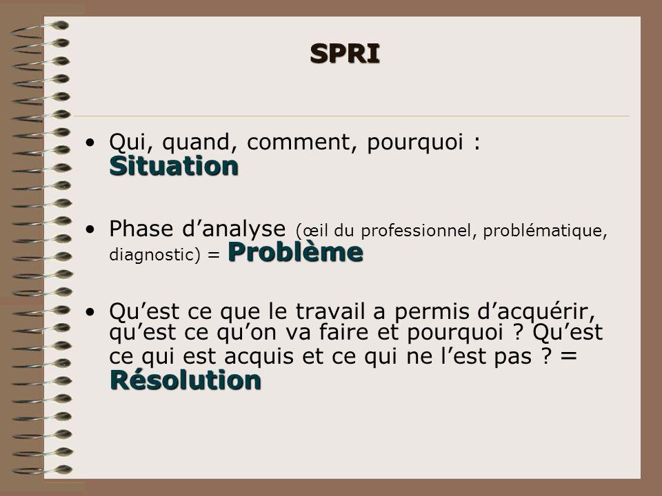 SPRI SituationQui, quand, comment, pourquoi : Situation ProblèmePhase danalyse (œil du professionnel, problématique, diagnostic) = Problème Résolution