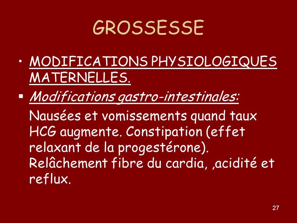 27 GROSSESSE MODIFICATIONS PHYSIOLOGIQUES MATERNELLES. Modifications gastro-intestinales: Nausées et vomissements quand taux HCG augmente. Constipatio