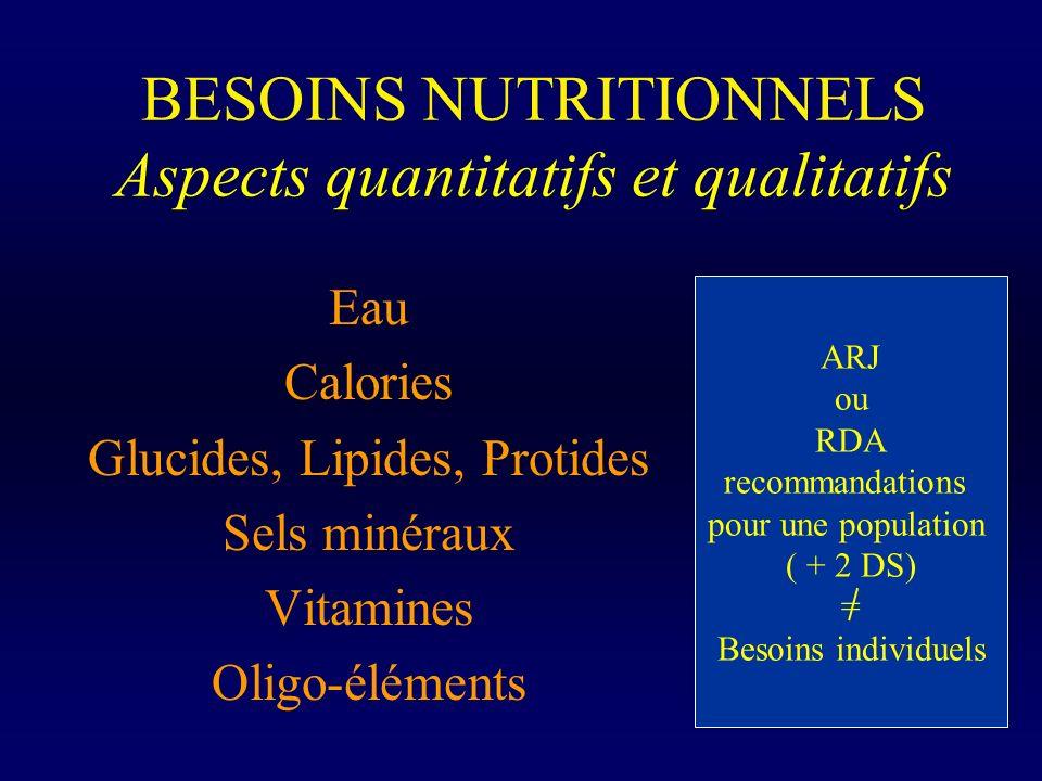 BESOINS NUTRITIONNELS Aspects quantitatifs et qualitatifs Eau Calories Glucides, Lipides, Protides Sels minéraux Vitamines Oligo-éléments ARJ ou RDA r