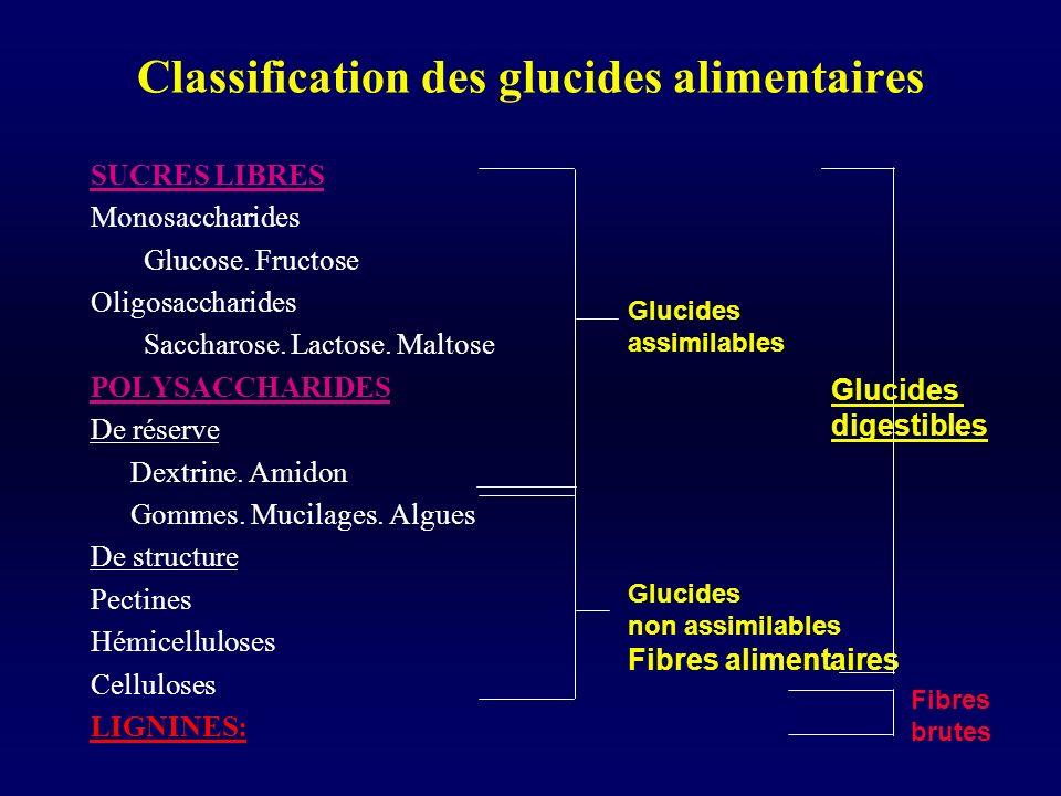 Classification des glucides alimentaires SUCRES LIBRES Monosaccharides Glucose. Fructose Oligosaccharides Saccharose. Lactose. Maltose POLYSACCHARIDES