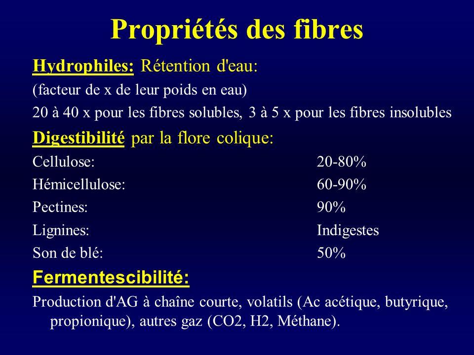 Propriétés des fibres Hydrophiles: Rétention d'eau: (facteur de x de leur poids en eau) 20 à 40 x pour les fibres solubles, 3 à 5 x pour les fibres in